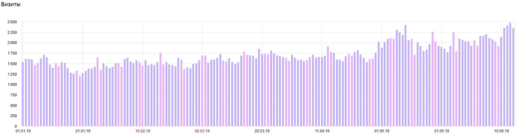 Посещаемость сайта за период с 01.01-14.06.19